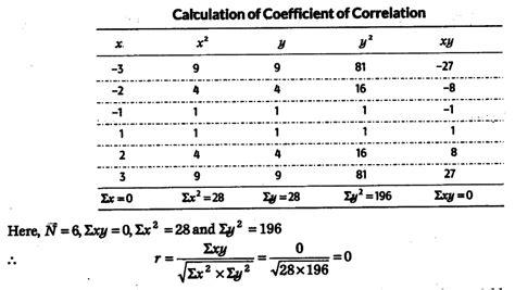 calculate  correlation coefficient     cbse class  economics learn cbse forum