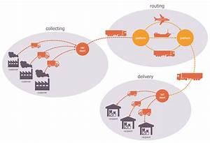Logistics Flow Charts