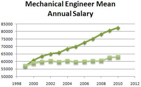 mechanical designer salary 2 discover engineering kuykendall ied