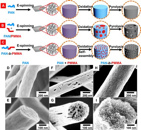 block copolymerbased porous carbon fibers science advances
