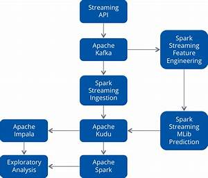Building A Prediction Engine Using Spark  Kudu  And Impala