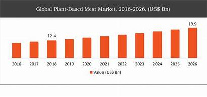 Meat Plant Based Market Global Industry Glassware