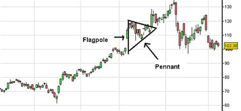 flag  pennant pattern learn  stock market