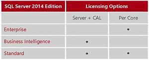 How Is Sql Server 2014 Licensed Part 1 The Basics Mirazon