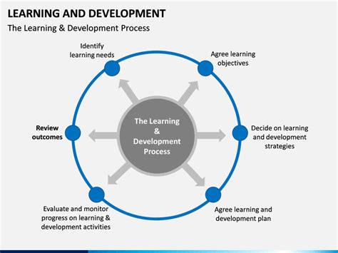 learning  development powerpoint template sketchbubble