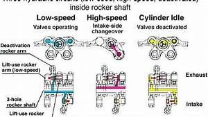 3-stage I-vtec Engine Valve Operation