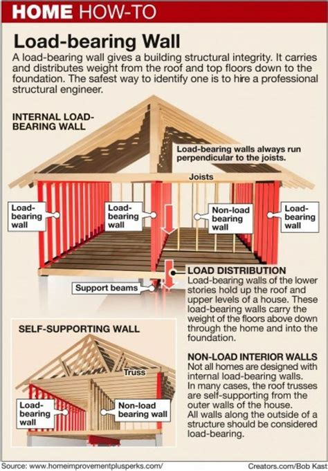 Here's How: How to identify a load bearing wall