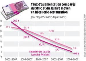 salaire moyen commis de cuisine les salaires des ind 233 pendants en 2007