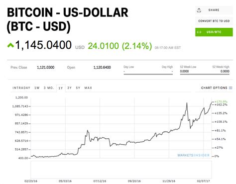Bitcoin btc price graph info 24 hours, 7 day, 1 month, 3 month, 6 month, 1 year. Bitcoin Price All Time - Arbittmax