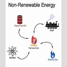 Physics Sources Of Energy