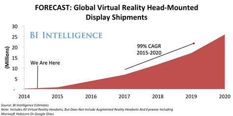Virtual Reality Headset Sales Explode  Business Insider