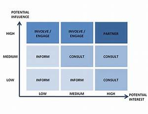 8 Best Stakeholder Mapping Images On Pinterest