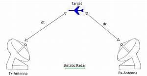 Difference Between Monostatic Radar Vs Bistatic Radar
