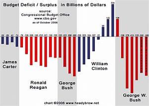 "Thom's label -""Reagan/Bush National Debt""   Thom Hartmann"