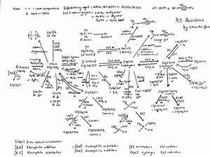 Stpm  Stpm Chemistry