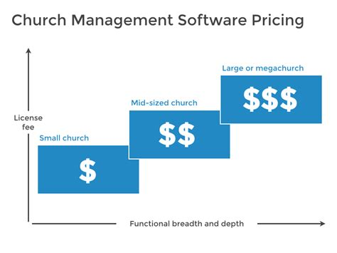 church management software  reviews pricing
