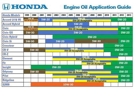 honda oil service scheduled maintenance independent