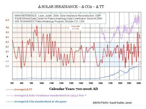 Солнечная радиация Архитектурная климатография