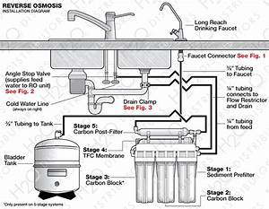 Reverse Osmosis System Installation Guide