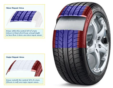 Car Tyre Puncture Repair