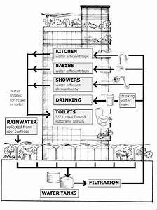 Water Management In A Commercial Building