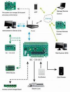 Access Controller Tcp  Ip Four Doors Access Controller Muti