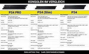 Playstation 4 Auf Rechnung Ohne Schufa : sony stellt playstation 4 pro und schlankere ps4 vor ~ Themetempest.com Abrechnung
