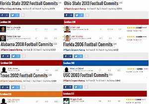 College Football's Top 10 Recruiting Classes Of The 21st ...
