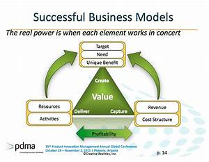 laboratory business models   Business Model Innovation ...