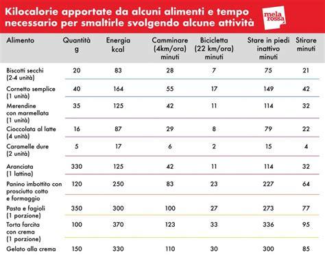 tabella calorie degli alimenti calorie la guida completa con tutto quello devi