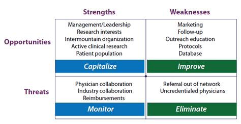 Strengths And Weaknesses Exles In Nursing by Image Gallery Hospital Swot Analysis