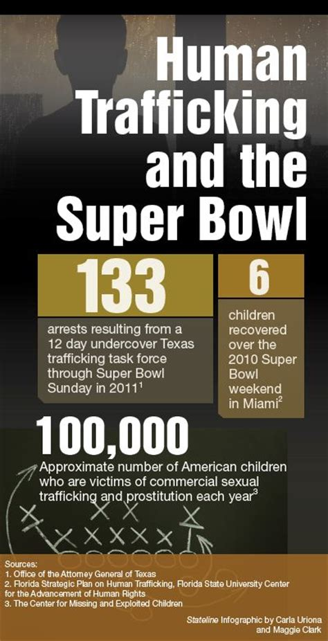 1000 Images About Trafficking Infographics On Pinterest