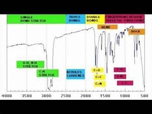 Ir Spectroscopy Chart How To Read Ir Spectroscopy Organic Chemistry Tutorials