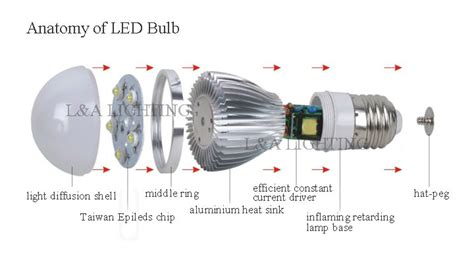 ce rohs approved led lighting bulb e27 led bulb 5w view