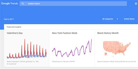 Search Trends How To Use Search Trend Data For Marketing