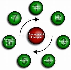 Procurement Lifecycle Diagram Stock Illustration
