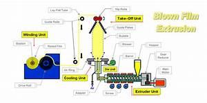 What Is Blown Film Extrusion Machine Blown Film Plant