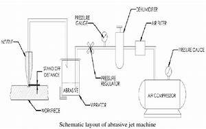 Design And Fabrication Of Working Model Of Abrasive Jet