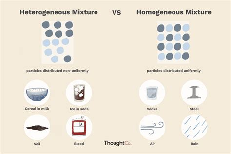 heterogeneous  homogeneous mixtures whats
