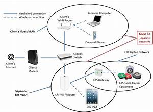 Wifi Overview  U2013 Lrs Support