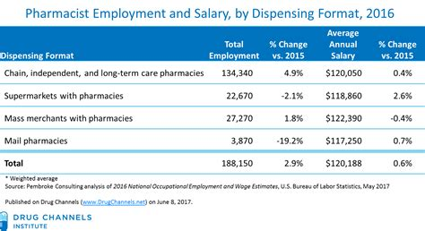 Pharmacist Annual Salary by Channels Average Pharmacist Salaries Hit 120 000