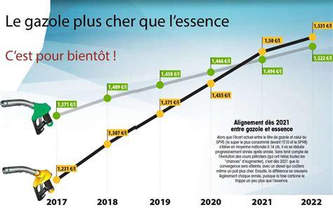 hausse prix carburant augmentation des prix des carburants le gazole plus cher que l essence en 2021