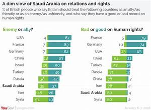 YouGov | Saudi Arabia: more of an enemy than Russia, worse ...
