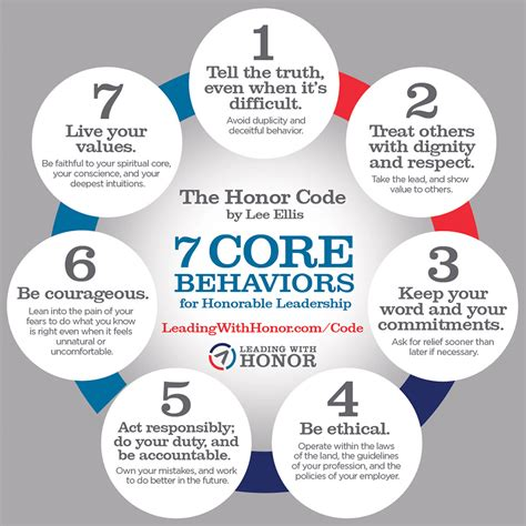 core leadership behaviors   leading  honor