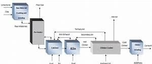 Dashtestan Cement Plant Block Diagram As Mentioned Before