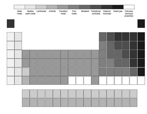 Printable/online Chemistry Tests And Worksheets