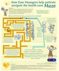 Infographic Case Management