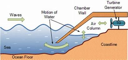 Wave Energy Oscillating Column Water Devices Owc
