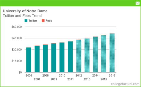 tuition fees  university  notre dame including