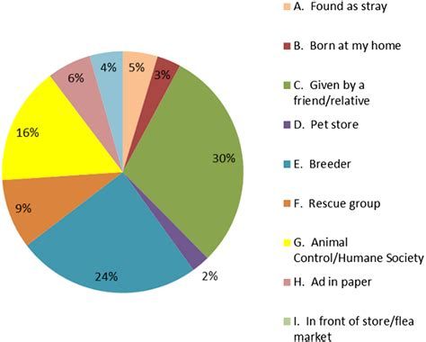 Evaluation Of Animal Control Measures On Pet Demographics